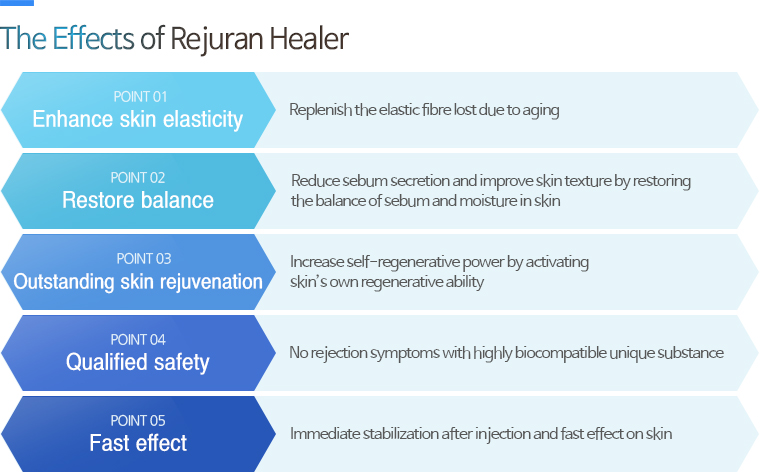 The Effects of Rejuran Healer