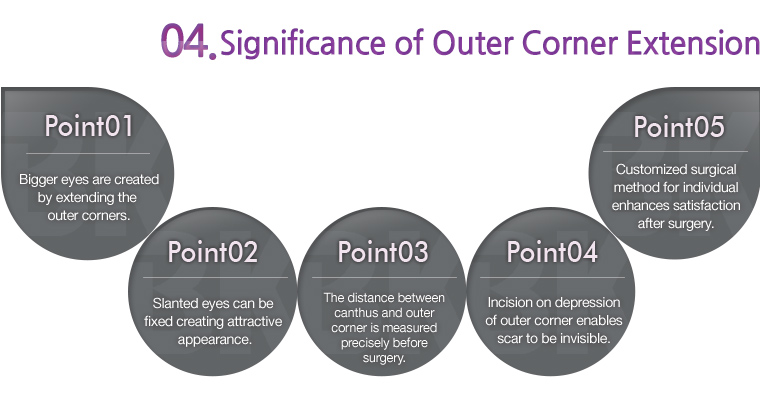 significance of outer corner extension